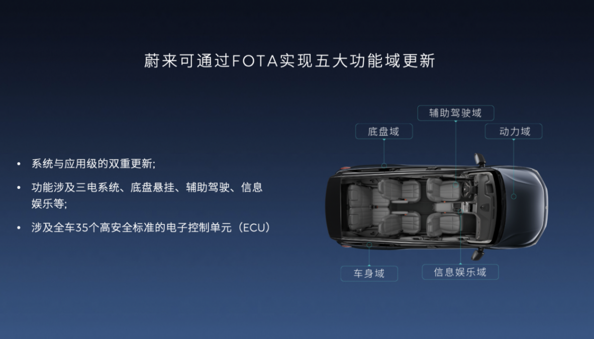 NIO explains what FOTA is, as the feature celebrates its second anniversary-CnEVPost