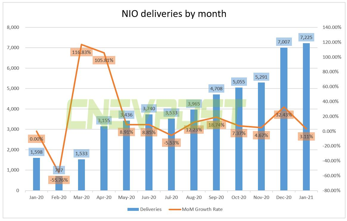 NIO to report Q4 and full-year 2020 financial results on March 1-CnEVPost
