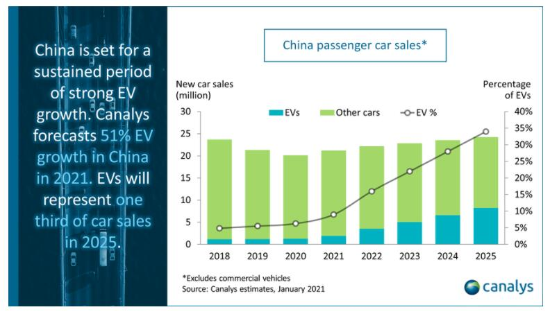 EV sales in China to grow by over 50% in 2021, says Canalys-CnEVPost