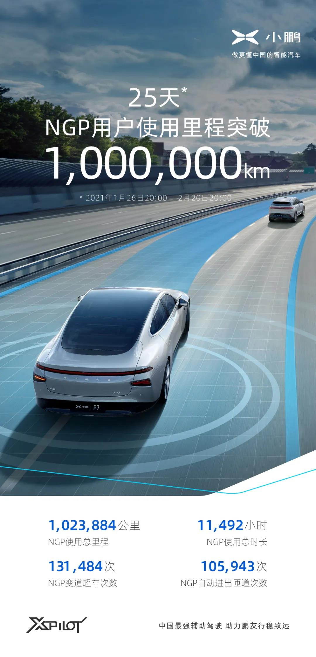 XPeng says NGP surpasses 1 million km user mileage 25 days after launch-CnEVPost
