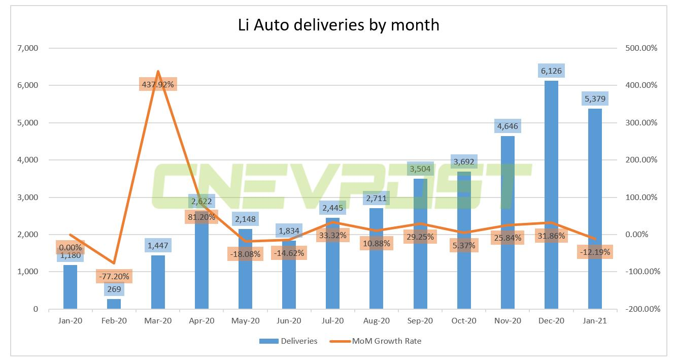 Li Auto says Li ONE cumulative deliveries surpass 40,000 units-CnEVPost