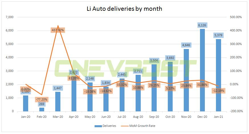 Li Auto Q4 revenue beats expectations, net profit turns positive for first time-CnEVPost