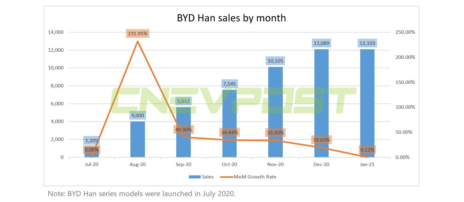 BYD Han sells 12,103 units in January, above 10,000 for 3 consecutive months-CnEVPost
