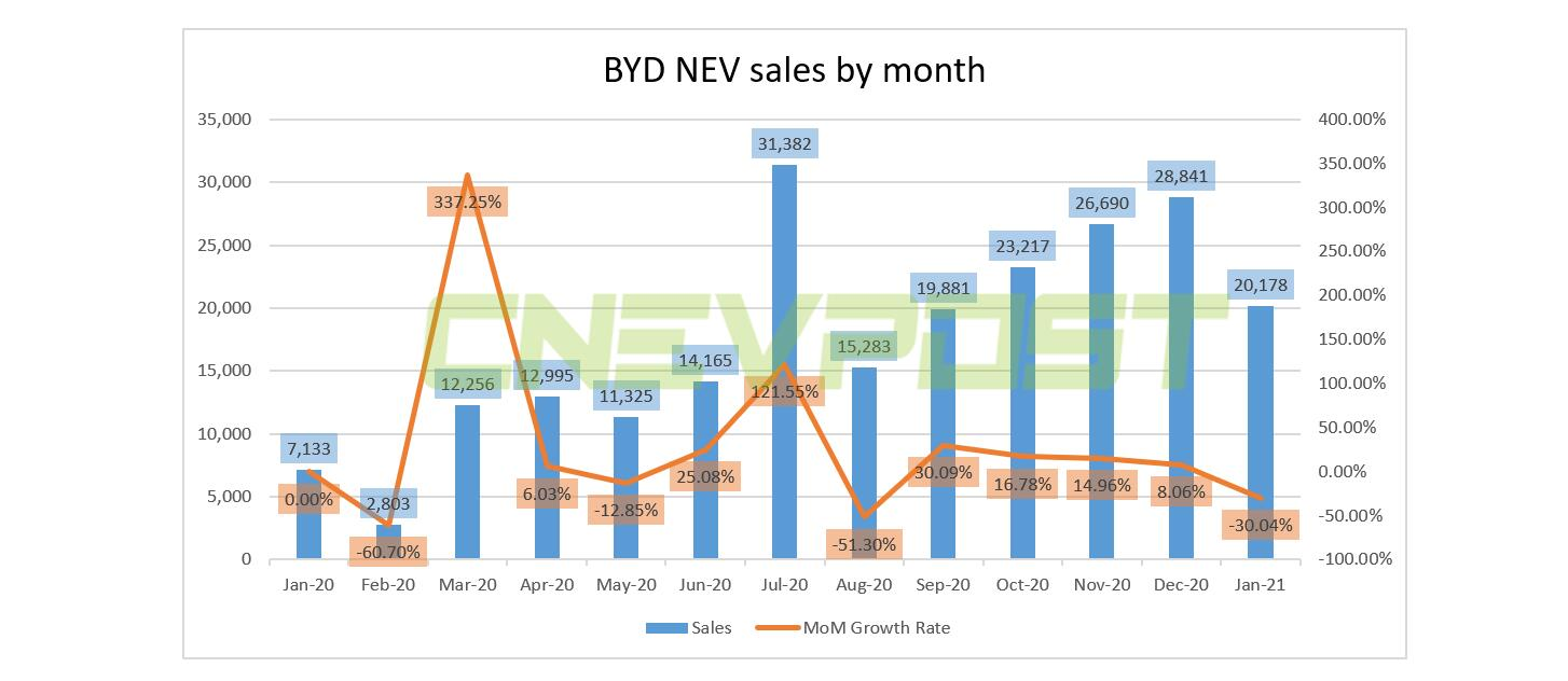 BYD sells 20,178 new energy vehicles in January, down 30% from December-CnEVPost