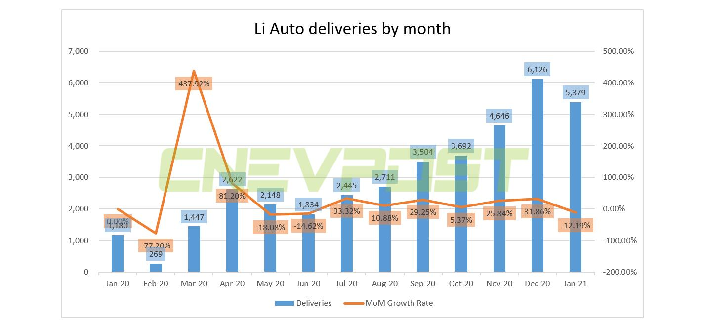 Li Auto delivers 5,379 vehicles in January, up 355.8% year-on-year-CnEVPost