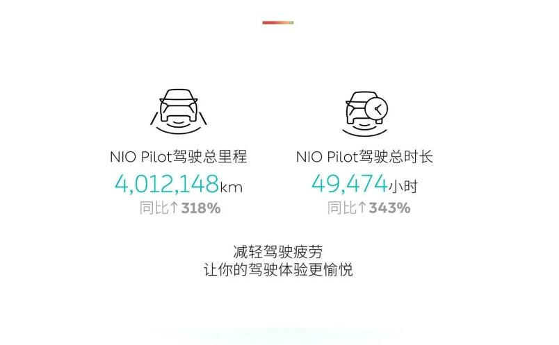 NIO says users drove over 4 million kilometers with NIO Pilot during Chinese New Year-CnEVPost