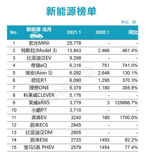 These are the top-selling new energy models in China in January-CnEVPost