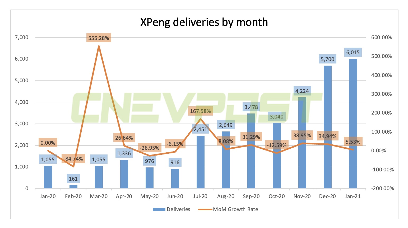 XPeng to report Q4 and full-year 2020 financial results on March 8-CnEVPost