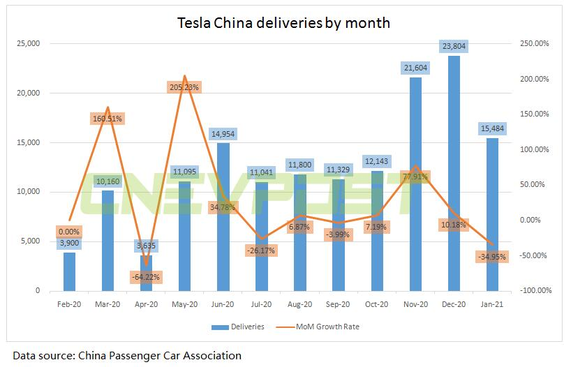 China-made Tesla vehicles sell 15,484 units in January, down 35%from December-CnEVPost