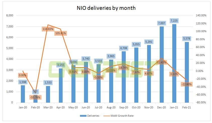 NIO suspends production for 5 working days due to semiconductor shortage-CnEVPost