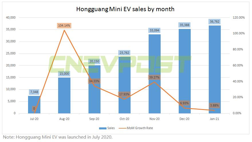 Wuling Hongguang Mini EV sales reach 200,000 units after 200 days on the market-CnEVPost