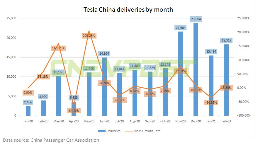 Tesla sells 18,318 vehicles in China in February, up 18 percent from January-CnEVPost