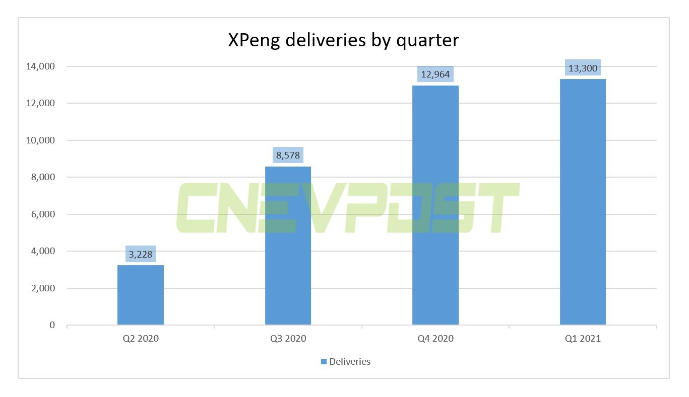XPeng to report Q1 earnings on May 13, 13,300 vehicles delivered in the quarter-CnEVPost