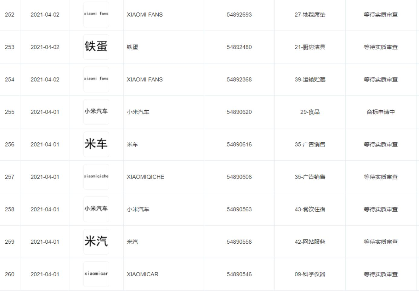 Xiaomi registers multiple car-related trademarks-CnEVPost