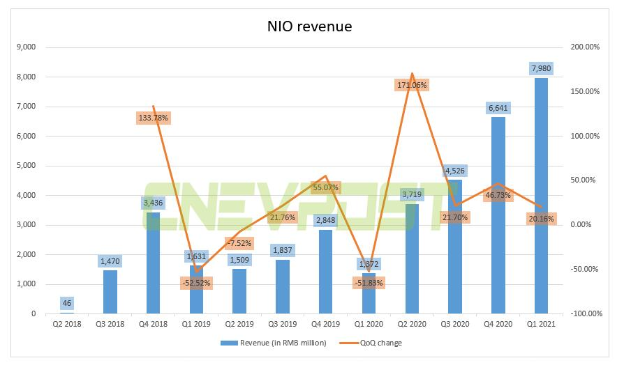 NIO's Q1 revenue soars 482% year-on-year to RMB 7.98 billion, beating expectations-CnEVPost