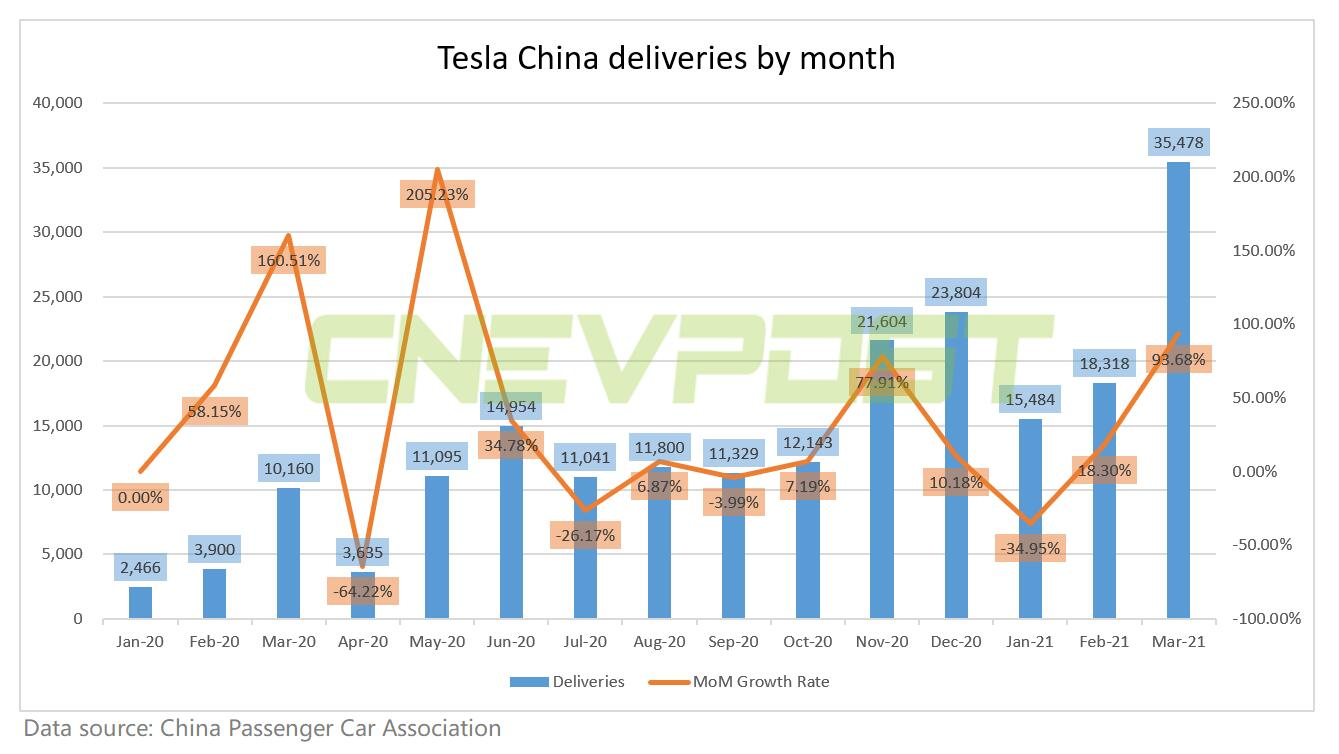 Tesla China sales reach 35,478 units in March, up 94% from February-CnEVPost