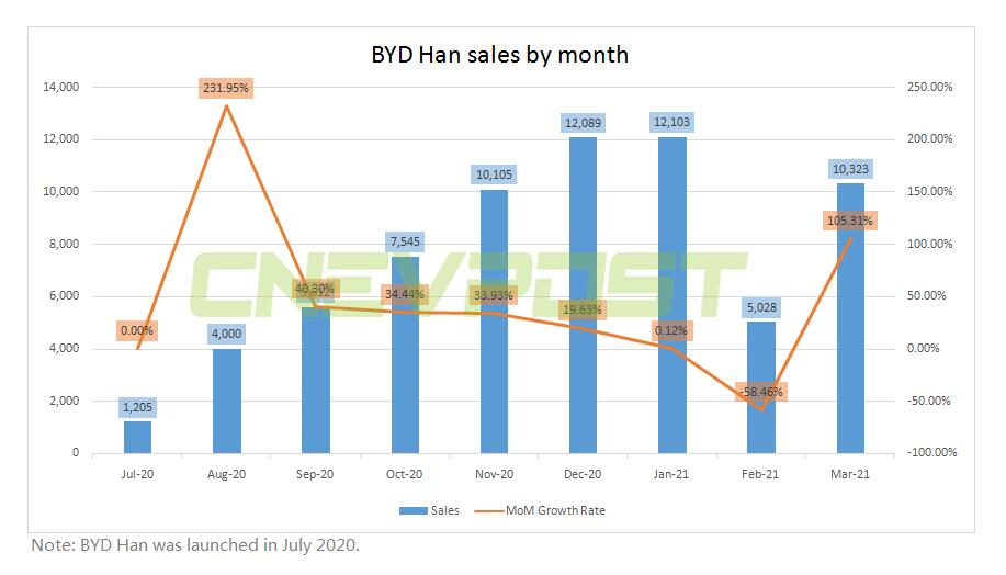BYD Han's March sales reach 10,323 units, up 105% from February-CnEVPost