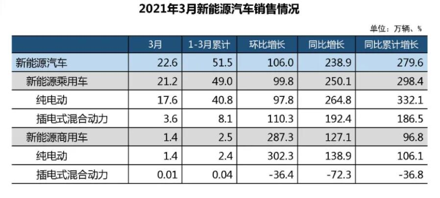 China's new energy vehicle sales up 239% year on year in March-CnEVPost