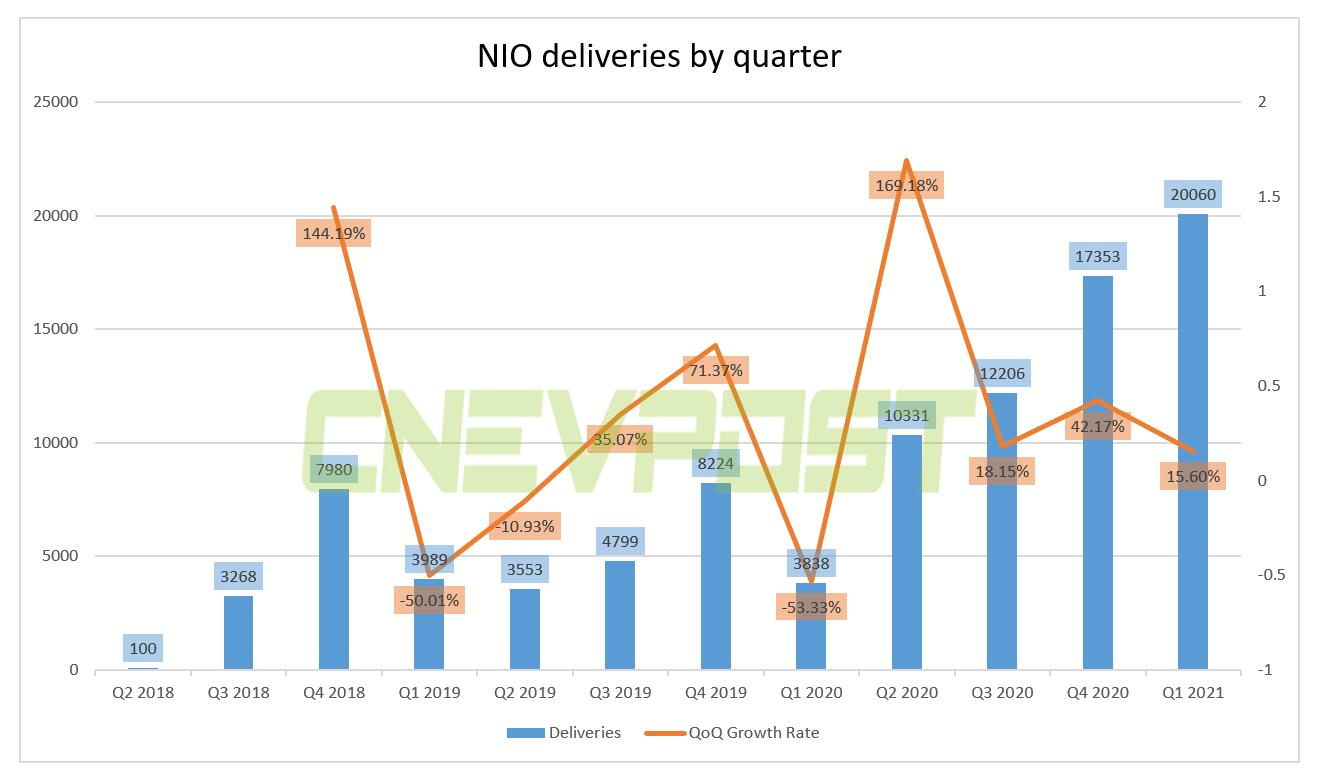 NIO expects to deliver 21,000 to 22,000 vehicles in Q2-CnEVPost