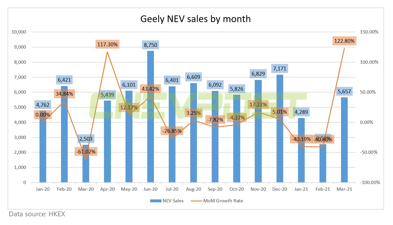 Geely sells 5,657 NEVs in March, up 123% from February-CnEVPost