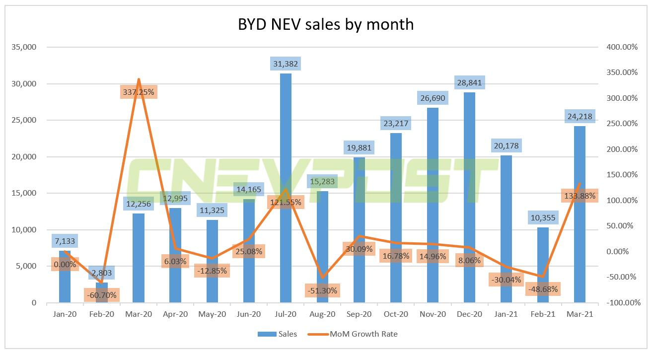BYD sells 24,218 NEVs in March, up 134% from February-CnEVPost