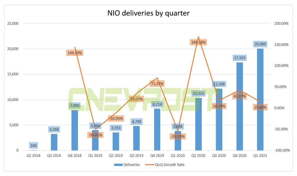 Mizuho Securities reiterates Buy rating on NIO, says Q1 earnings results could position it to raise 2021 delivery outlook-CnEVPost