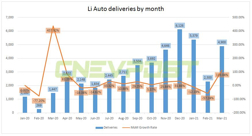Li Auto delivers 4,900 units in March, up 113% from February-CnEVPost