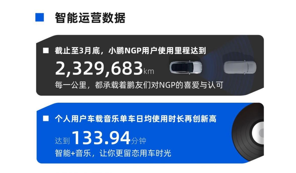 XPeng says NGP user mileage has surpassed 2.3 million kilometers-CnEVPost