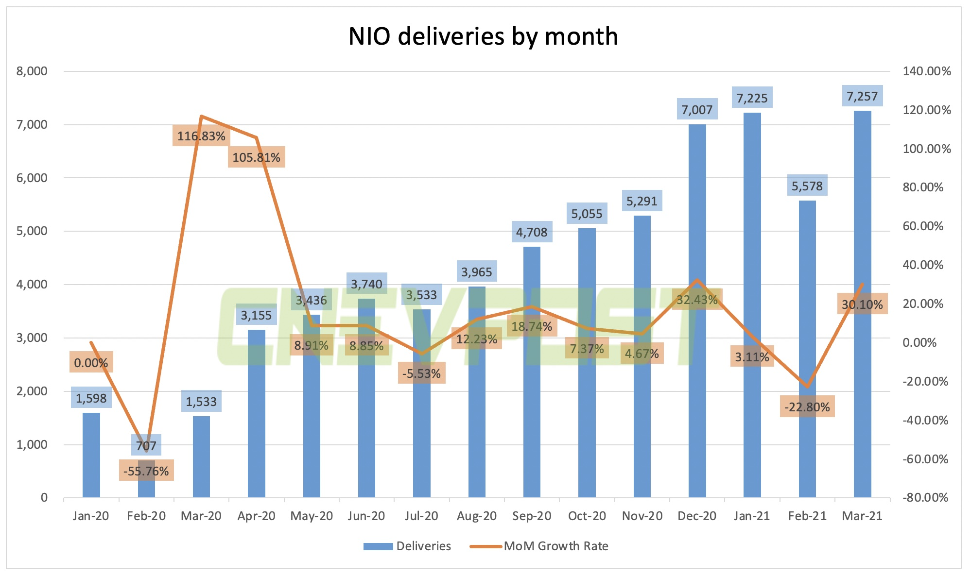 NIO delivers 7,257 vehicles in March, up 30% from February-CnEVPost