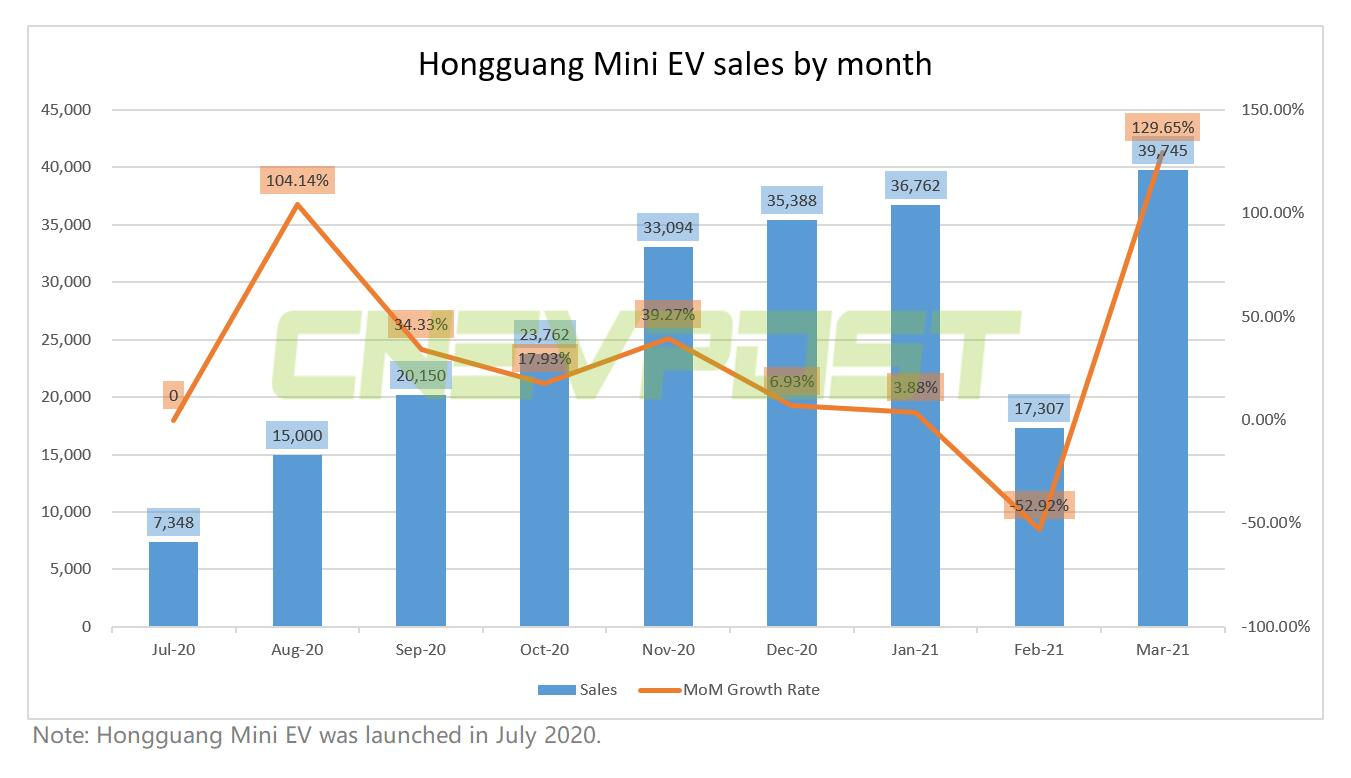 Hongguang Mini EV sales up 130% in March from February to record 39,745 units-CnEVPost