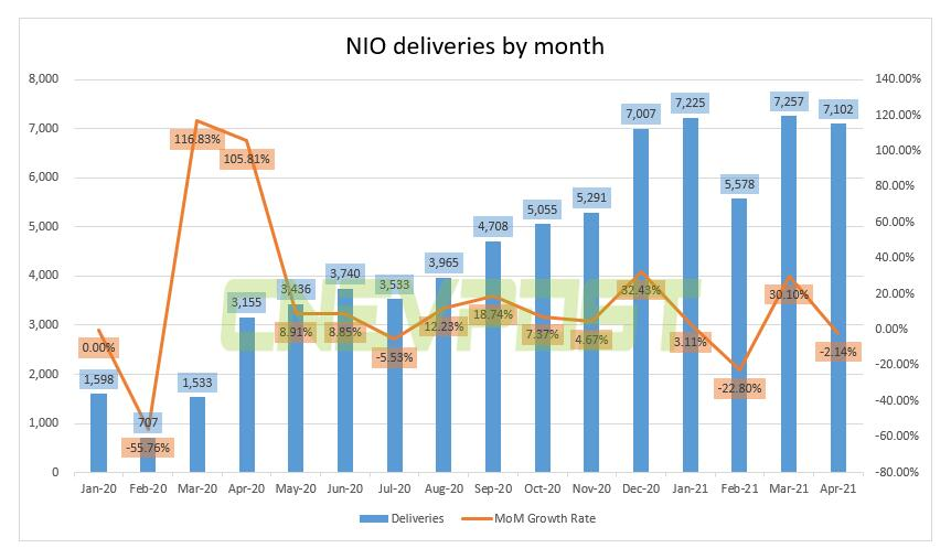NIO delivers 7,102 vehicles in April, down 2% from March-CnEVPost