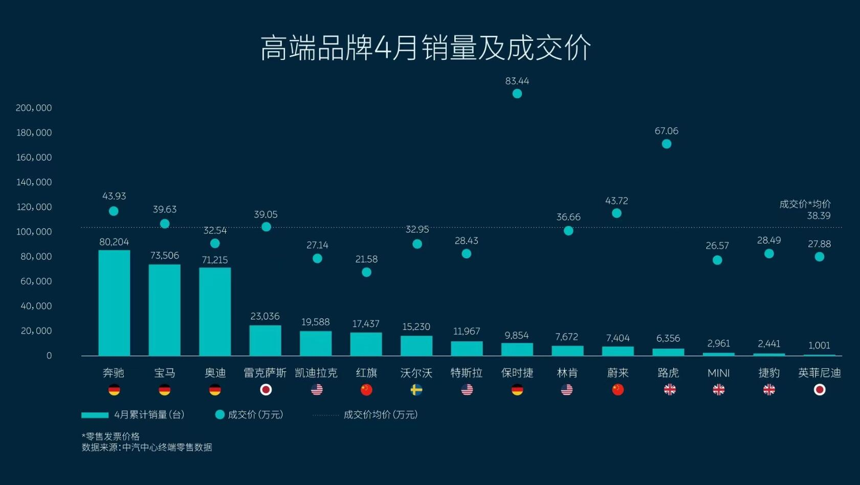 NIO tops China's all-electric SUV market in April with 23% share-CnEVPost
