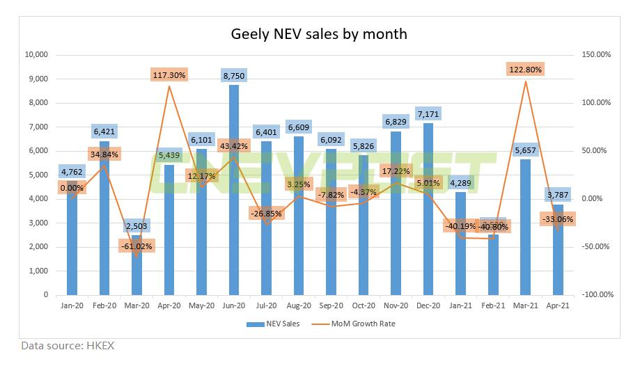 Geely sells 3,787 NEVs in April, down 33% from March-CnEVPost