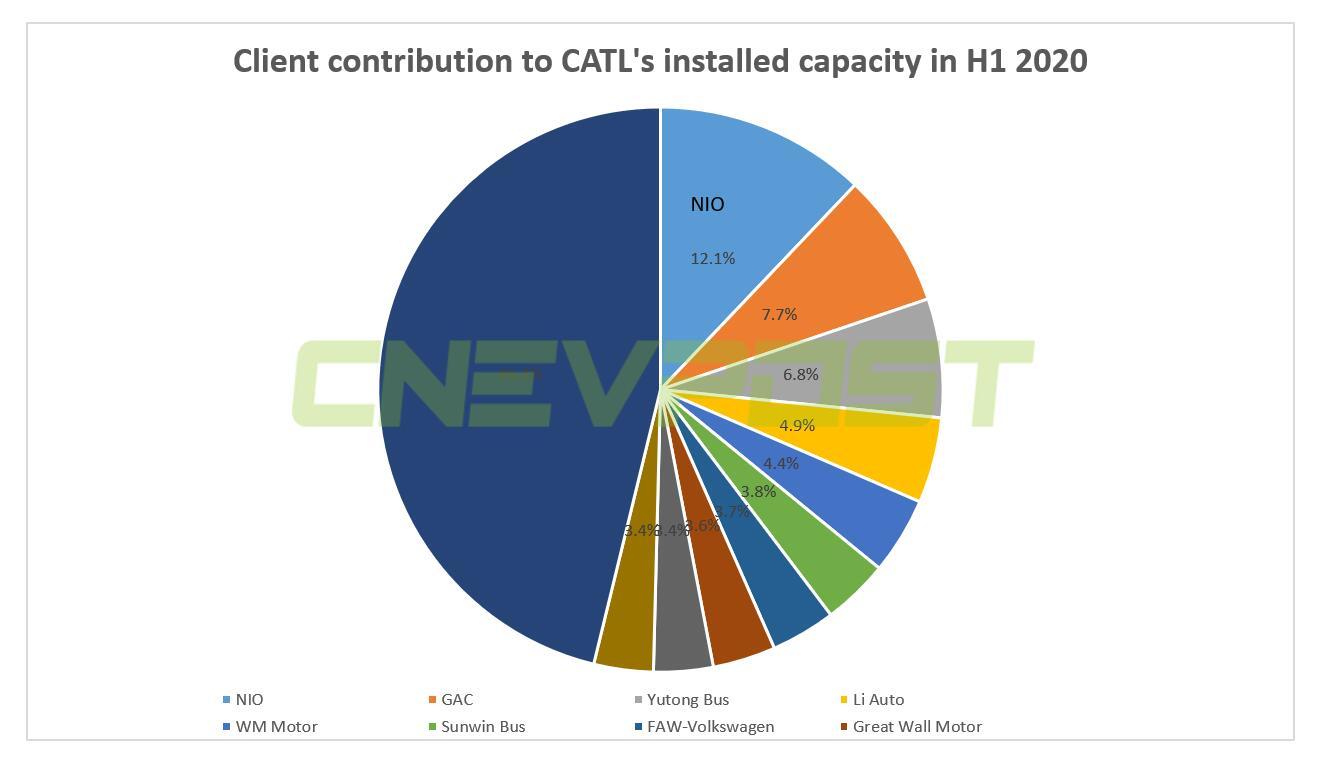 Founder of NIO's battery supplier CATL becomes Hong Kong's richest man, overtaking Li Ka-shing-CnEVPost