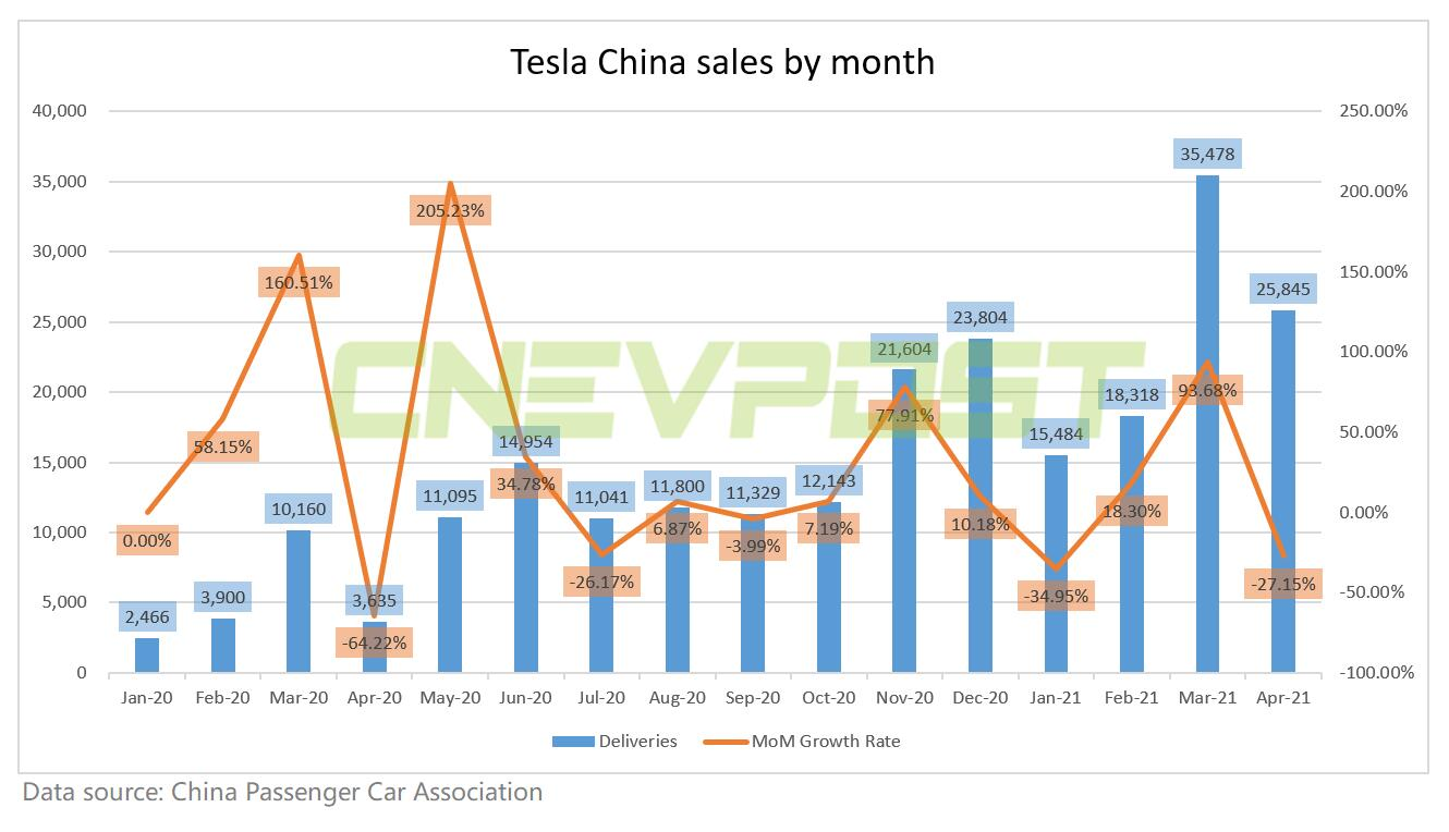Tesla China sales in April at 25,845 units, down 27% from March-CnEVPost