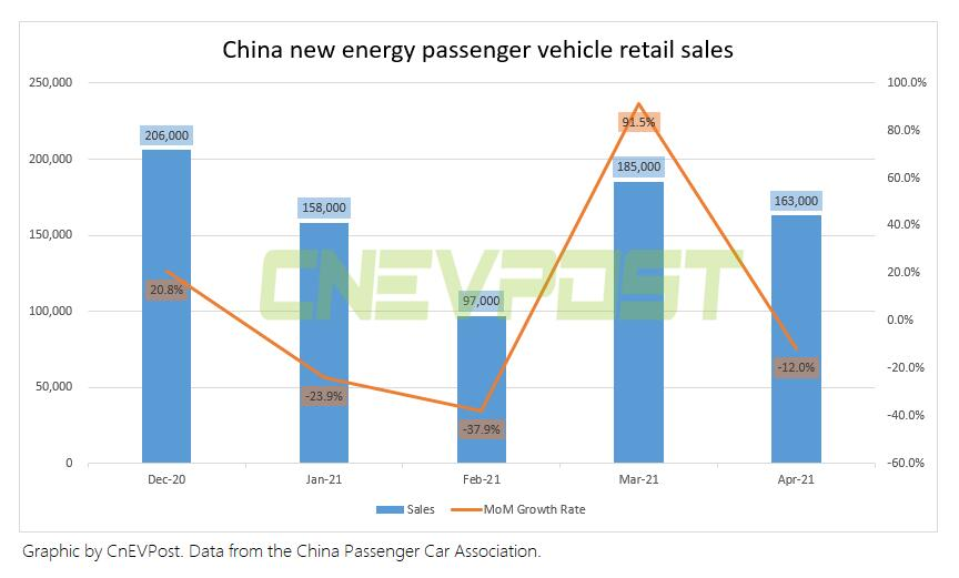 China's new energy passenger vehicle sales stand at 163,000 units in April,down 12% from March-CnEVPost