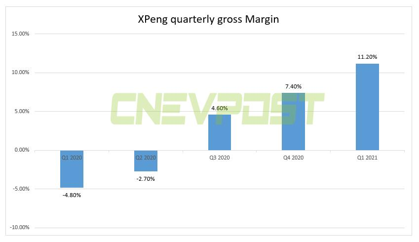XPeng's Q1 revenue soars 616% year-on-year to $450 million, beating expectations-CnEVPost