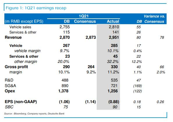 Deutsche Bank's first look at XPeng Q1 earnings: Solid results as previewed-CnEVPost