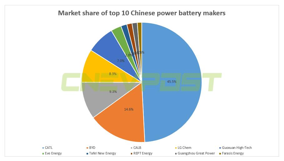 Tesla reportedly in talks to bring in new Chinese battery supplier-CnEVPost