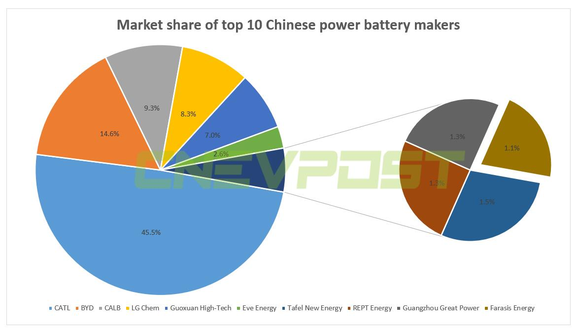 Geely, Farasis Energy to set up power battery joint venture-CnEVPost