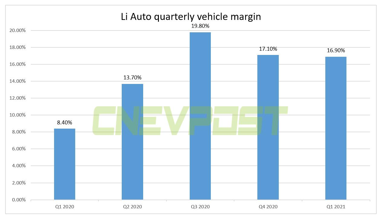 Li Auto Q1 revenue jumped 320% year-on-year to $545.7 million, beating expectations-CnEVPost