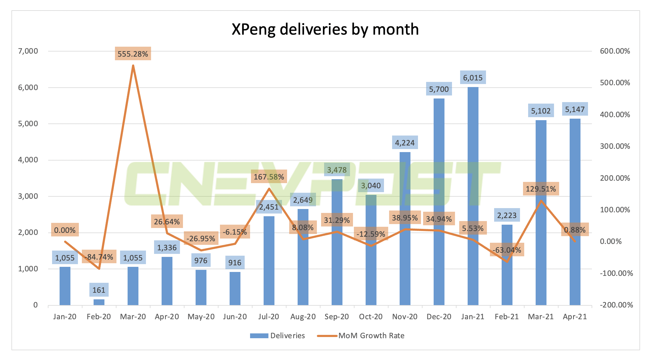 XPeng delivers 5,147 vehicles in April, up 0.88% from March-CnEVPost