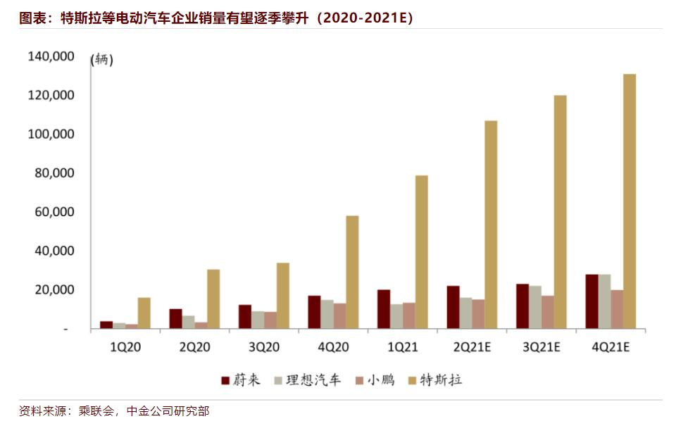 CICC sees China auto sector not far from inflection point as two major concerns gain marginal improvements-CnEVPost