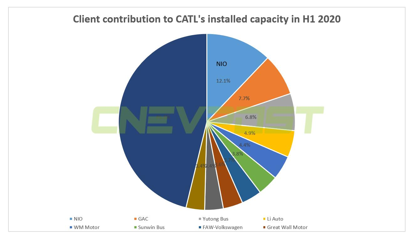 NIO battery supplier CATL's market cap touches RMB 1 trillion for first time-CnEVPost