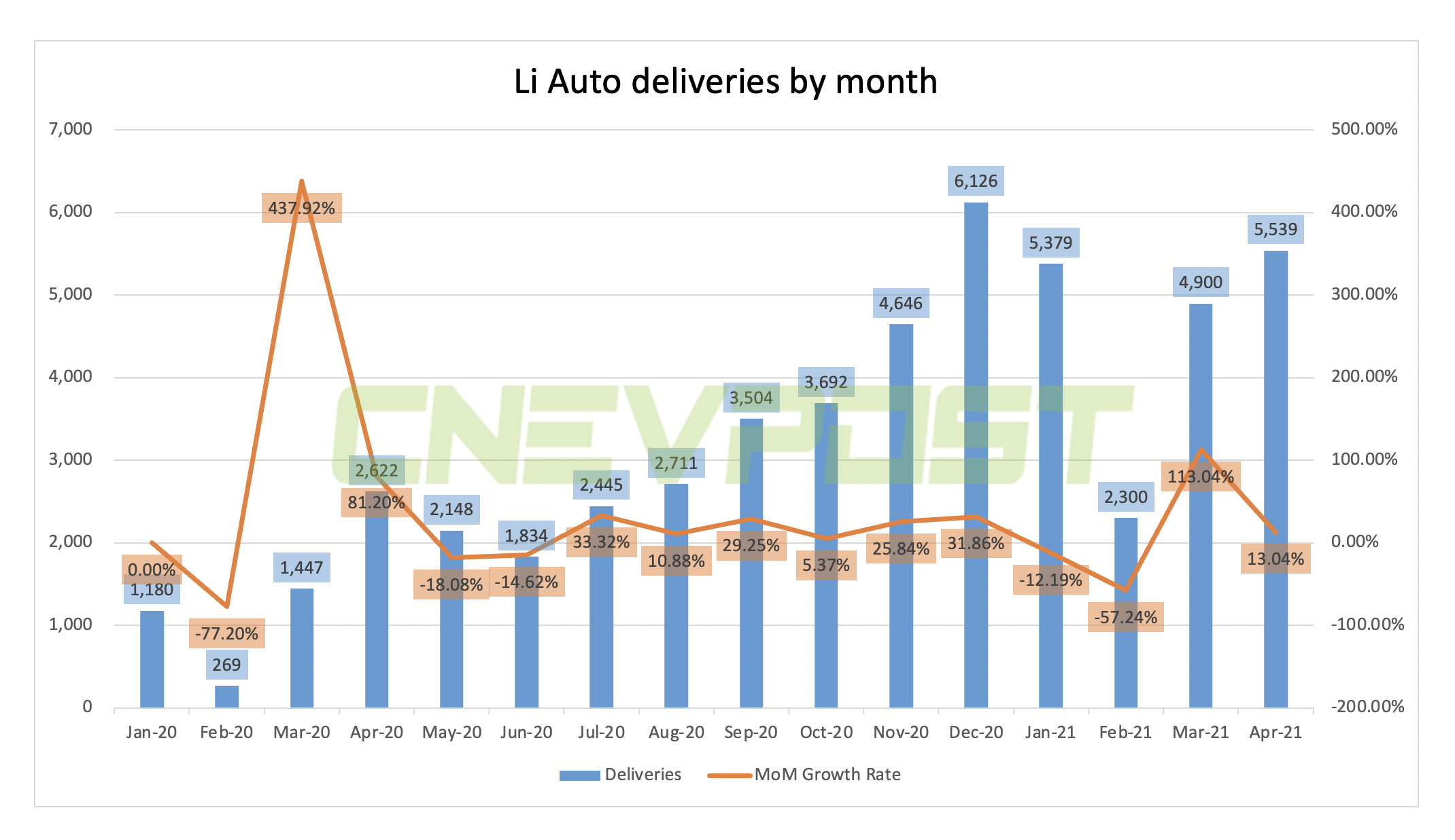 Li Auto delivers 5,539 vehicles in April, up 13% from March-CnEVPost