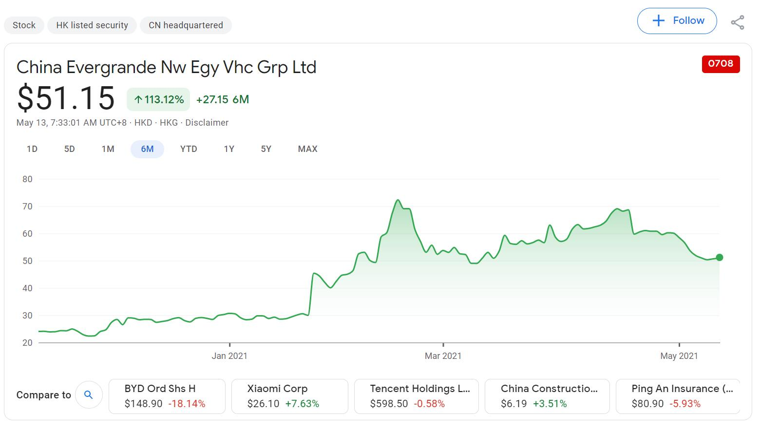 Evergrande Auto parent sells 2.66% stake at 20% discount-CnEVPost