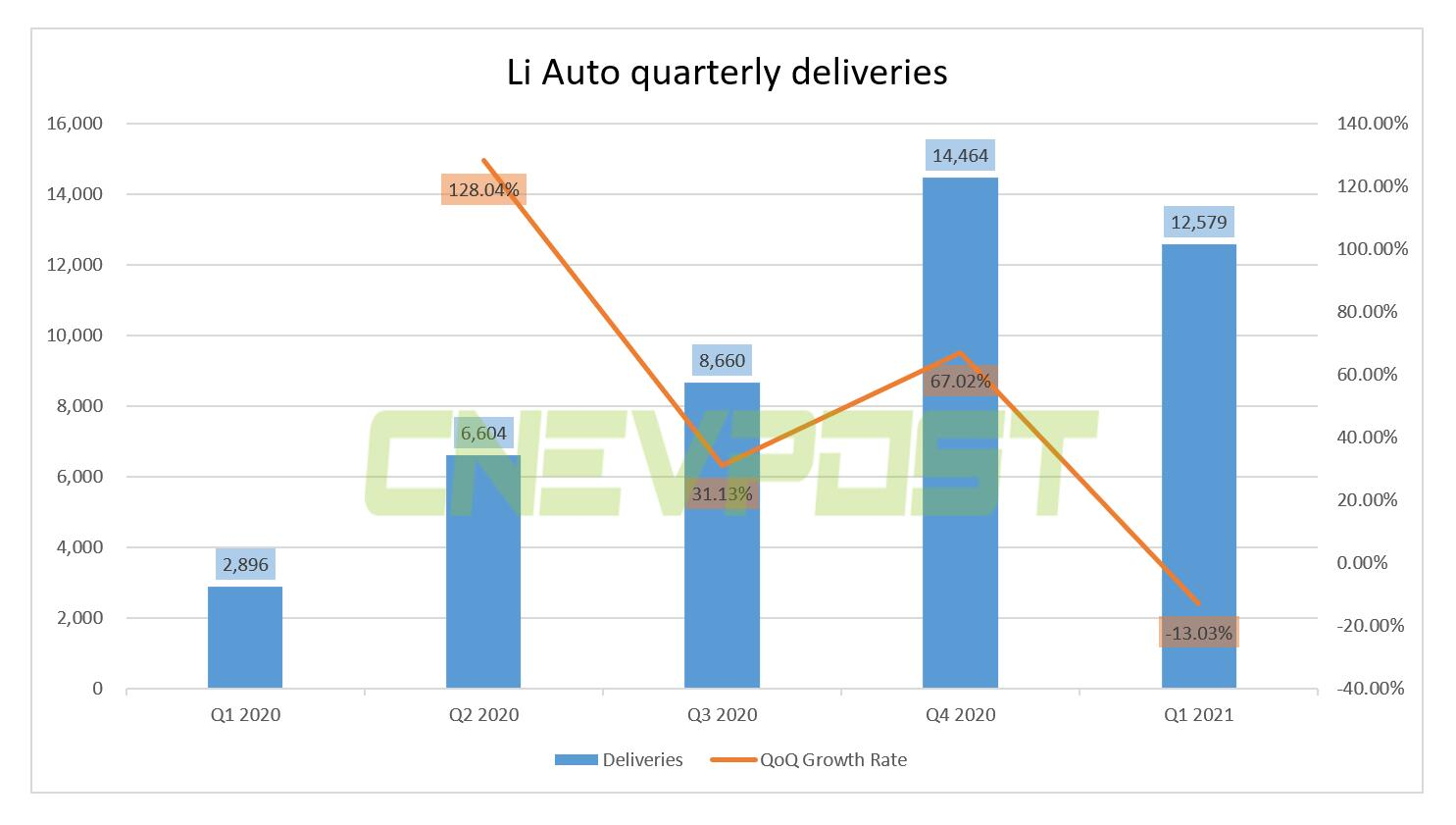 Li Auto to report Q1 earnings on May 26, delivered 12,579 vehicles in the quarter-CnEVPost