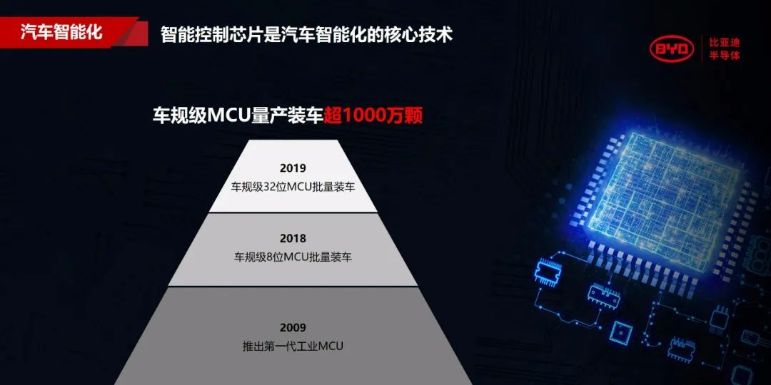 BYD Semiconductor says it has surpassed 10 million automotive MCUs installed-CnEVPost