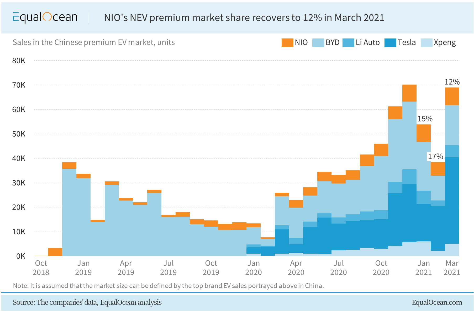 NIO in April 2021: Fresh sales record, new major partnership-CnEVPost