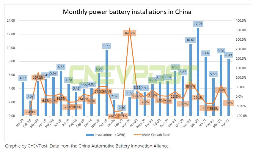 China's April power battery installations at 8.4 GWh, down 7% from March-CnEVPost